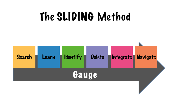 The SLIDING Method Img.001